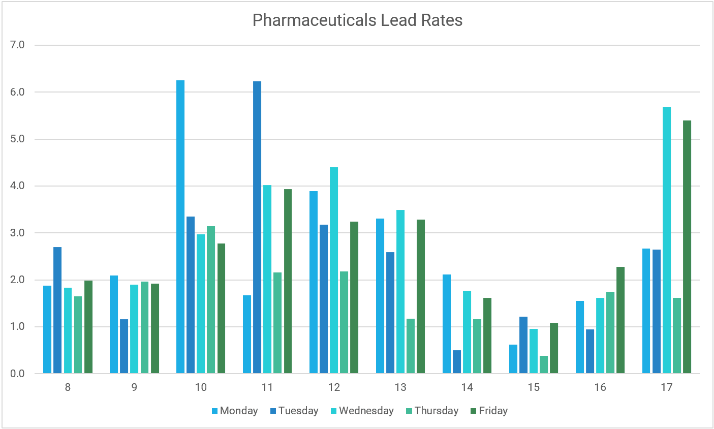 Graph showing pharmaceutical B2B email lead rates