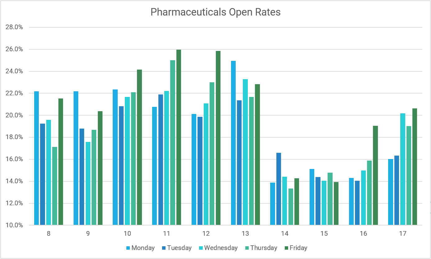 A graph showing Pharma Prosecting Email Open rates