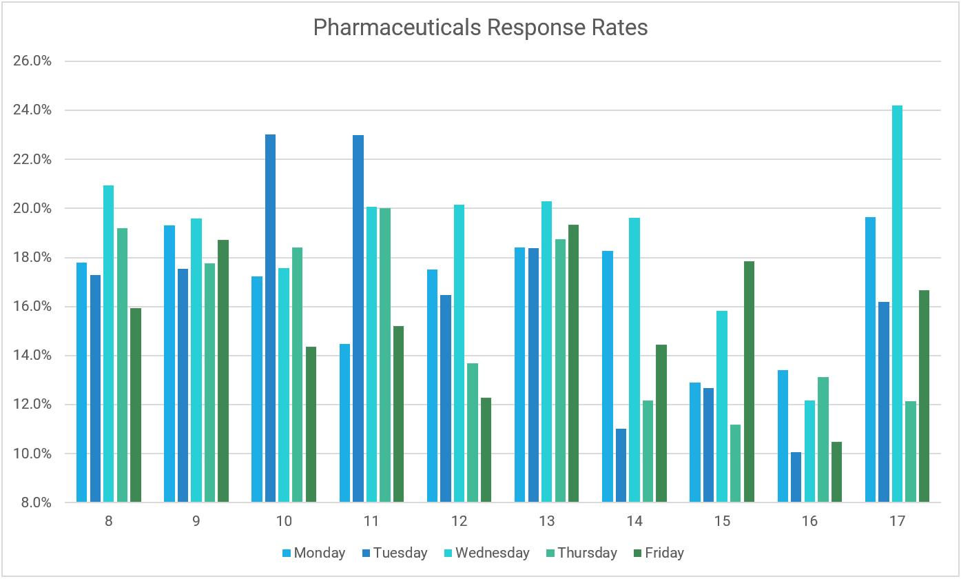 Pharma Email Response rates graph
