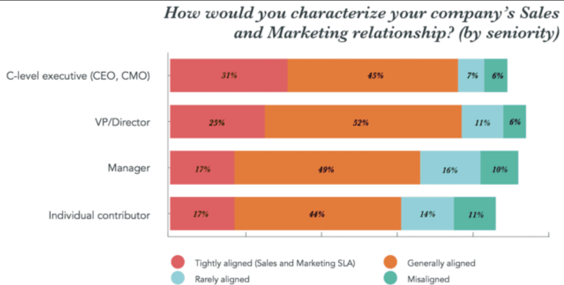 Graph showing sales and marketing alignment by seniority