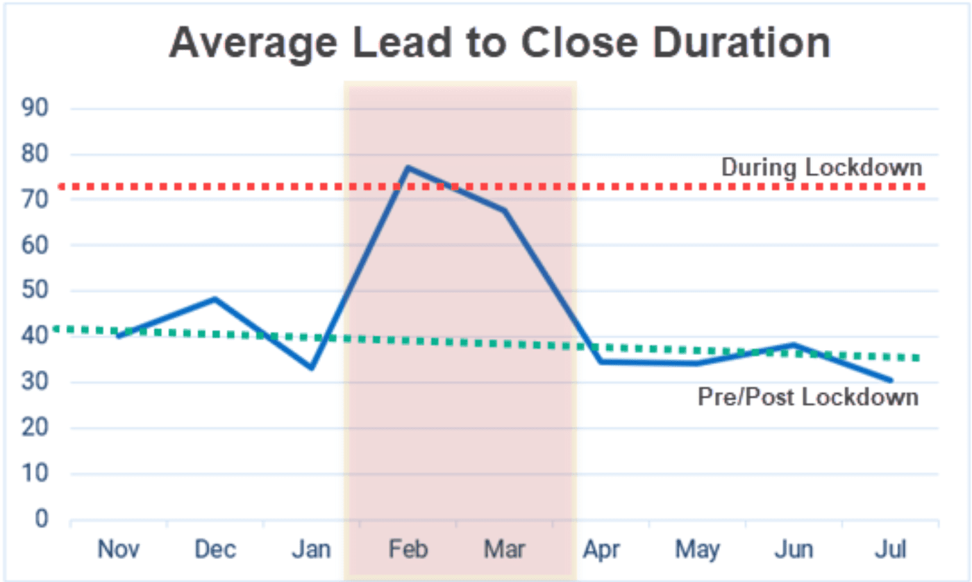 graph showing lockdown lead to close rates