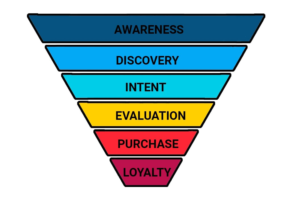 Illustration of a sales funnel with 6 stages