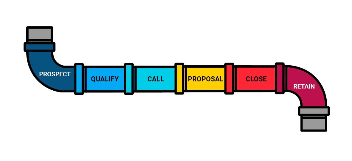 A sales pipeline graphic. There are seven stages