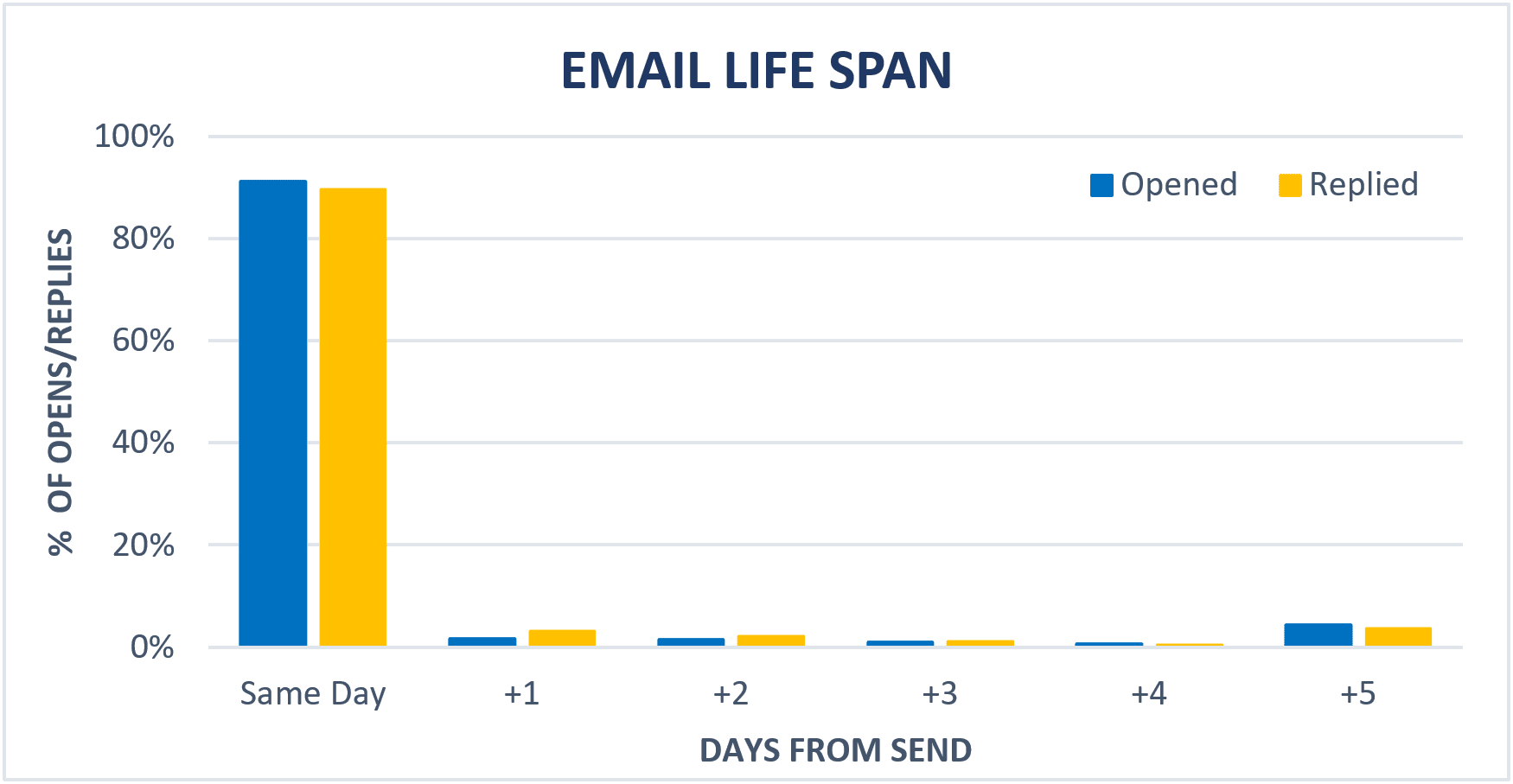 graph showing email life span