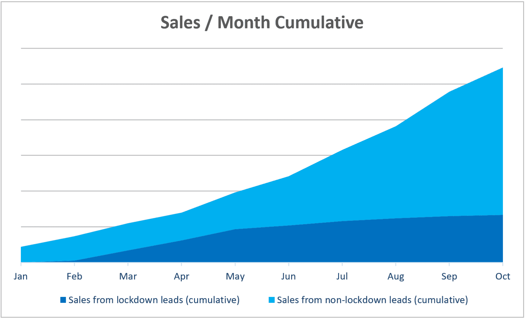 graph showing lockdown sales per month cumulative