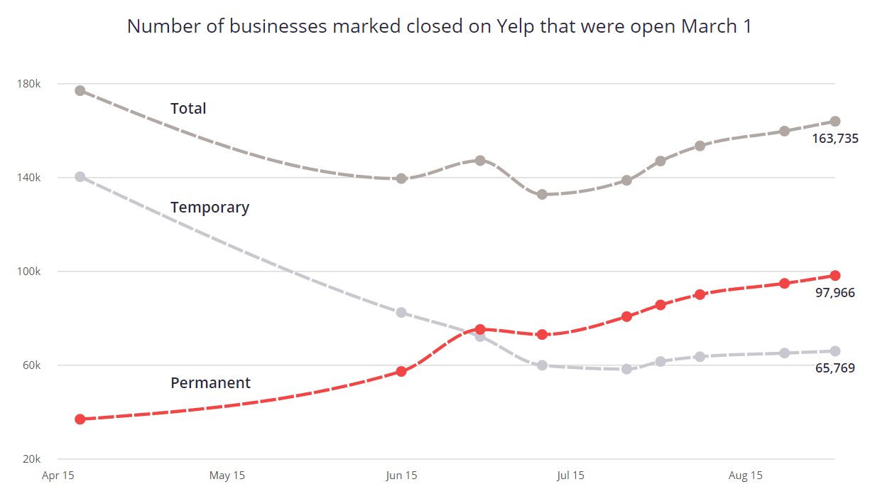 Graph showing the number of US businesses that have closed since March 2020