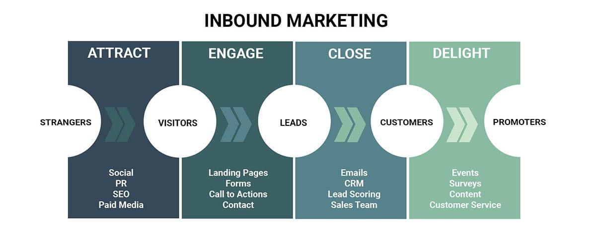 Inbound marketing customer journey