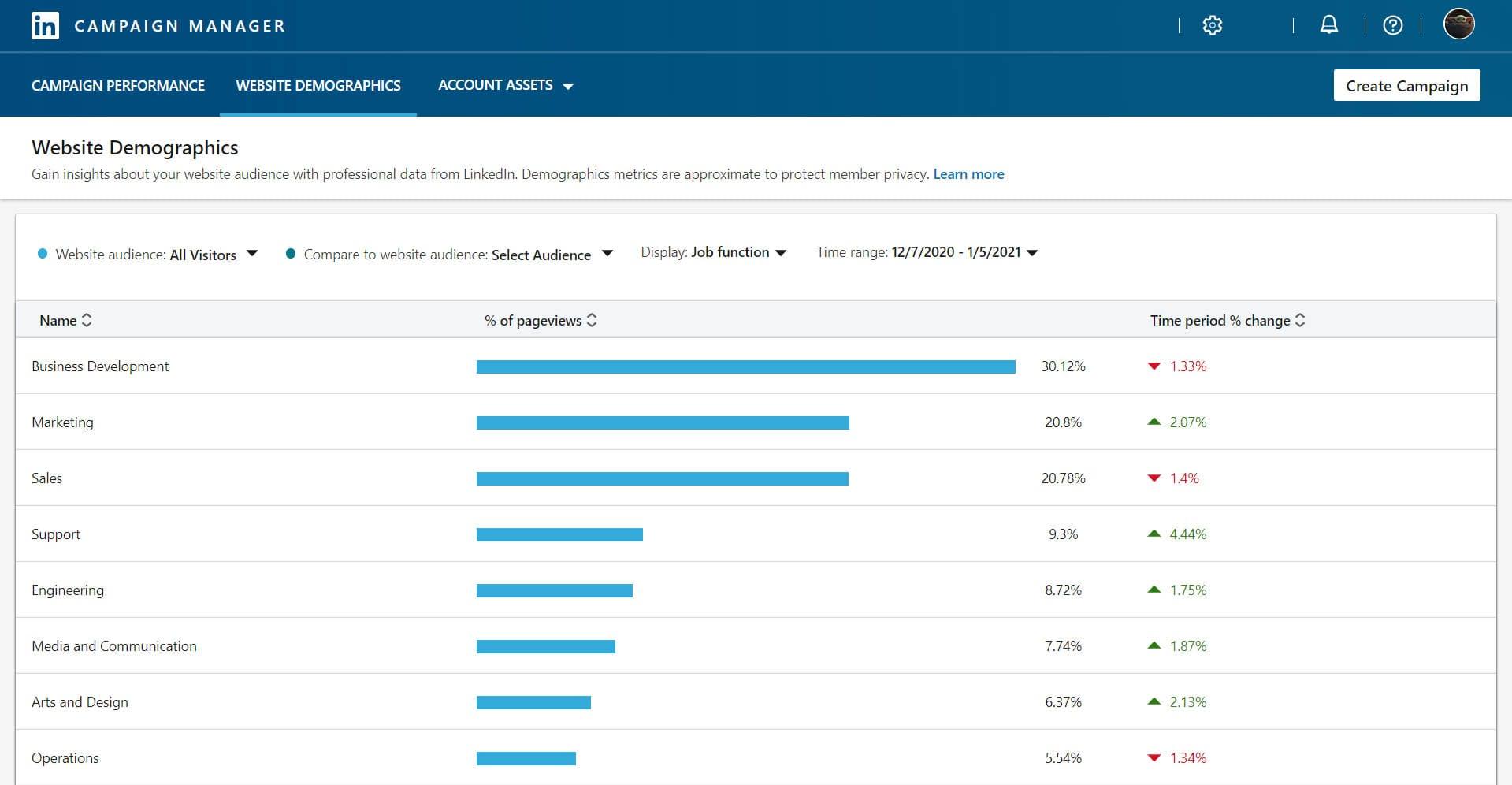 A screenshot of LinkedIn website demographics