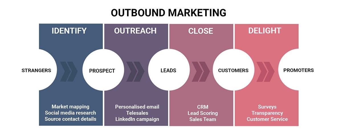Outbound marketing customer journey