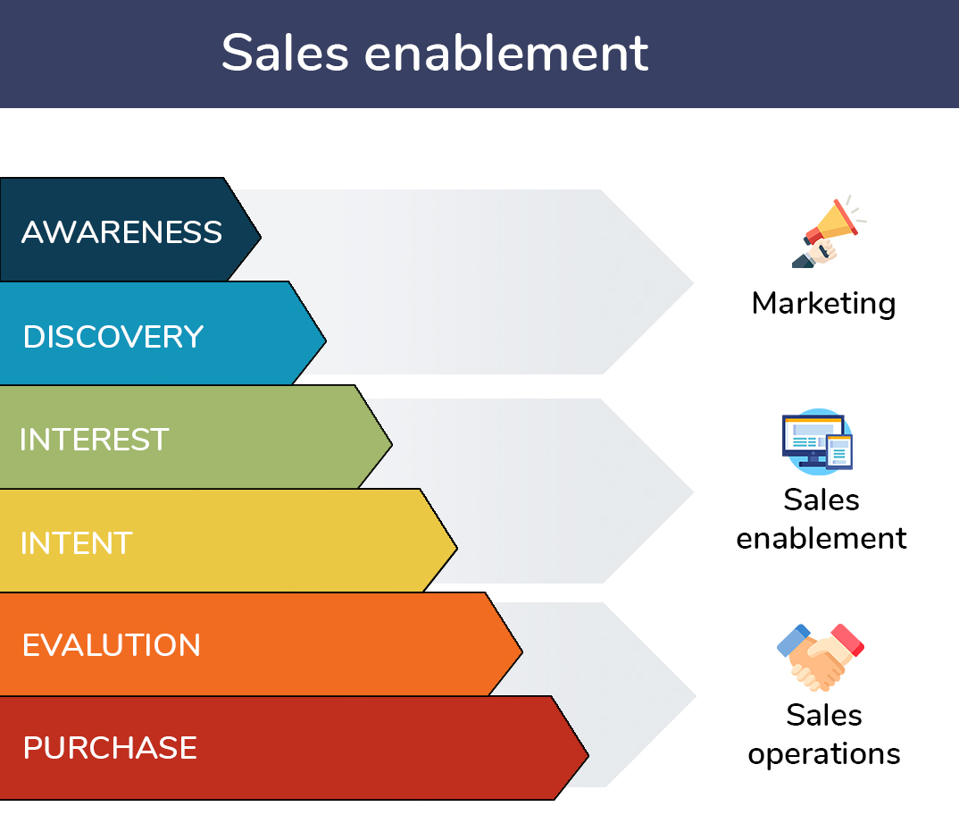 A graphic outlining sales enablement